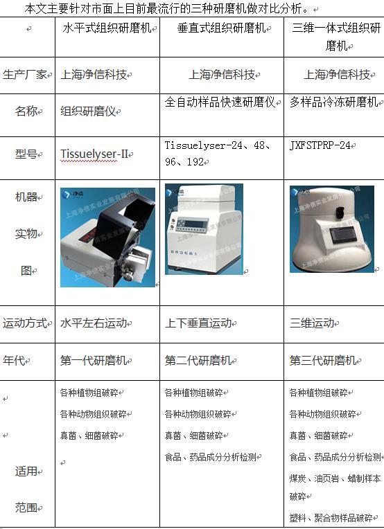 上海净信解读组织、快速、冷冻研磨机的详细对比